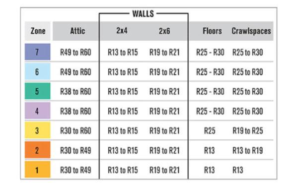 Insulation Chart